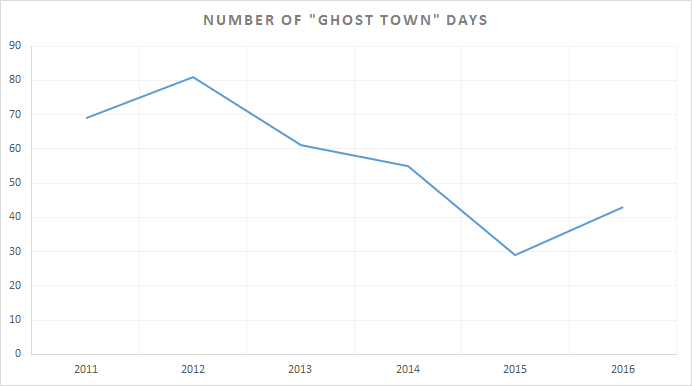 dl_ghost_town